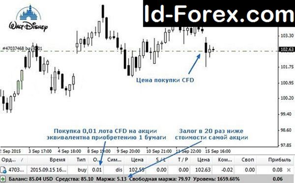 Cfd in forex