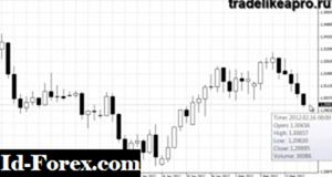 Pending order forex strategy